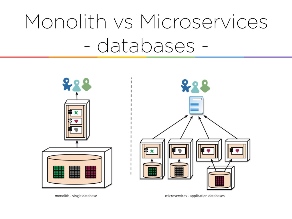 Monolith vs Microservices - databases -