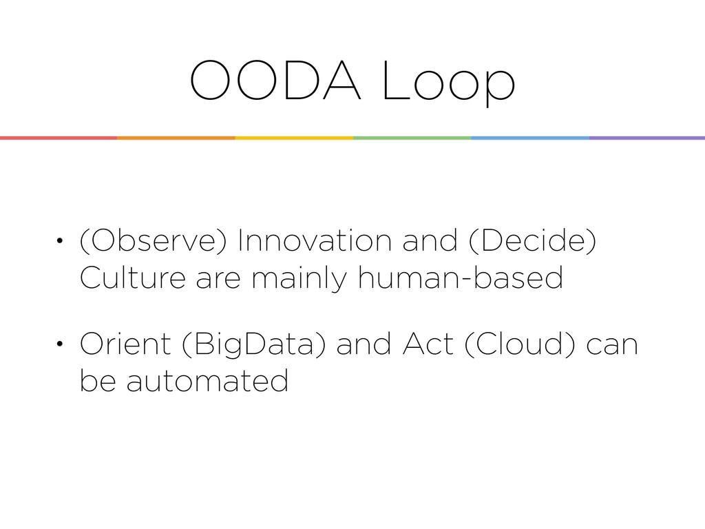 OODA Loop • (Observe) Innovation and (Decide) C...