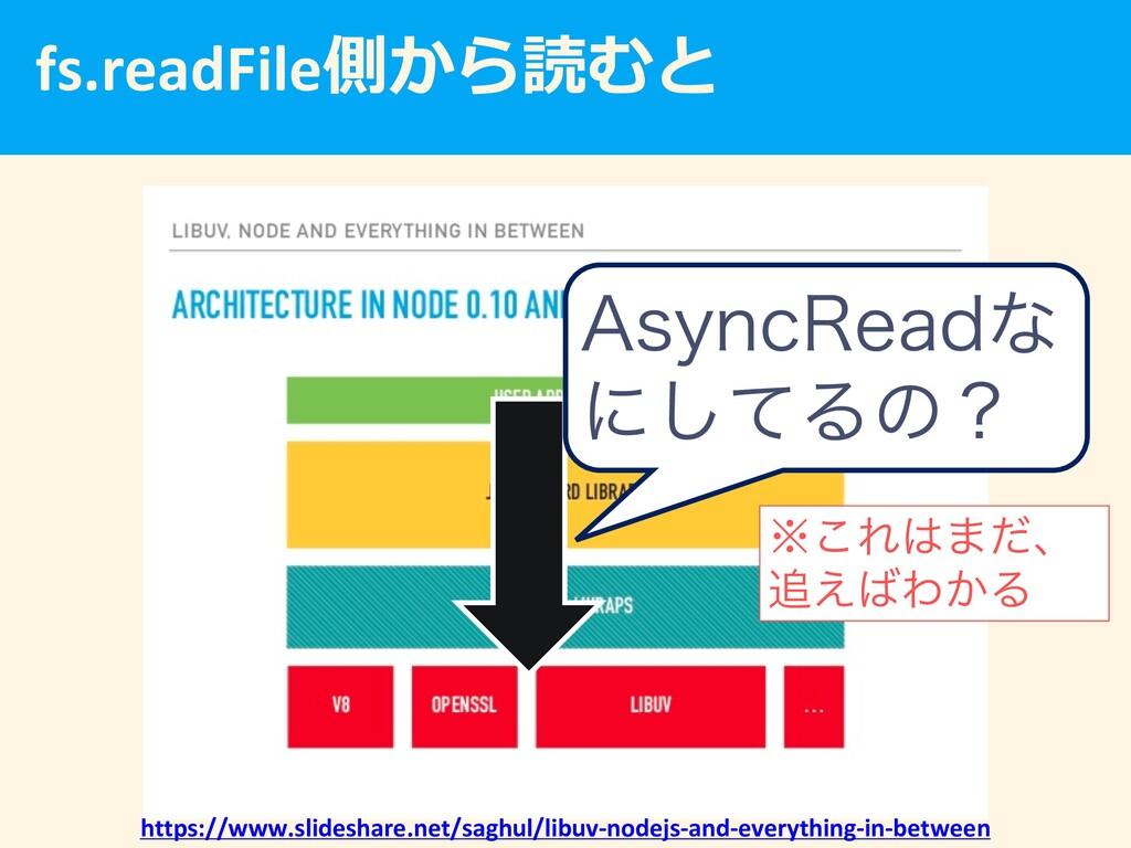 fs.readFile https://www.slideshare.net/sa...