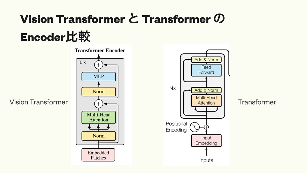 Vision Transformer ͱ Transformer ͷ Encoderൺֱ Vi...