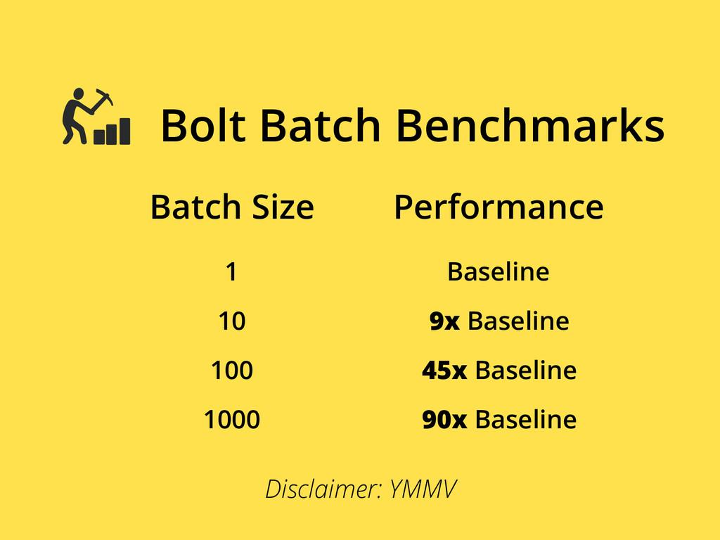 Batch Size 1 Bolt Batch Benchmarks Performance ...
