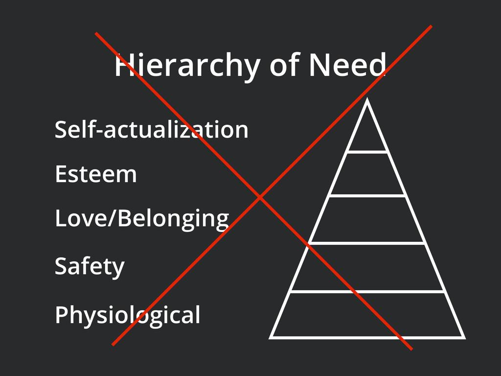 Self-actualization Hierarchy of Need Esteem Lov...