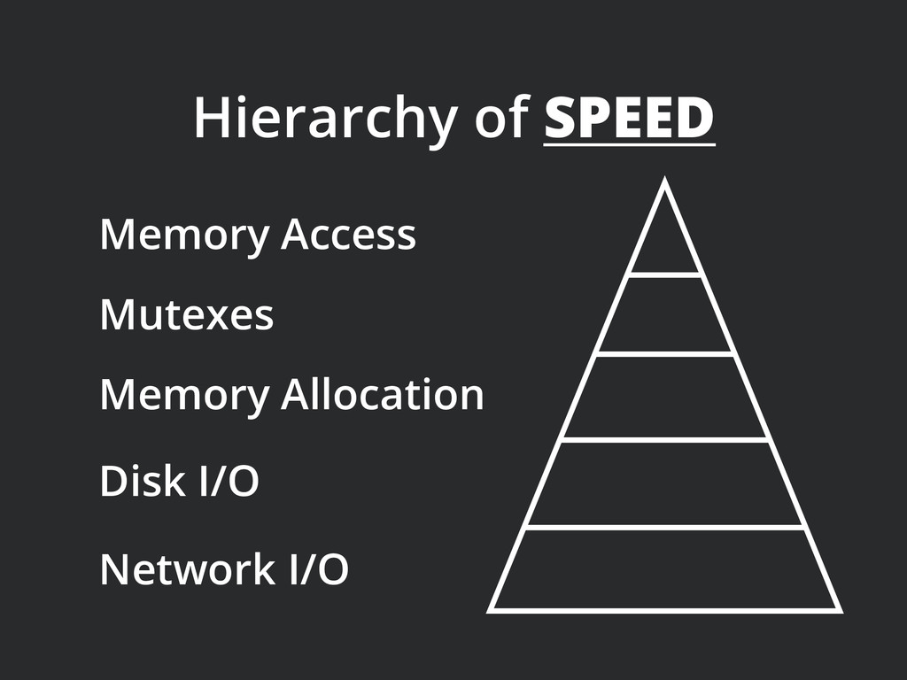 Memory Access Hierarchy of SPEED Mutexes Memory...
