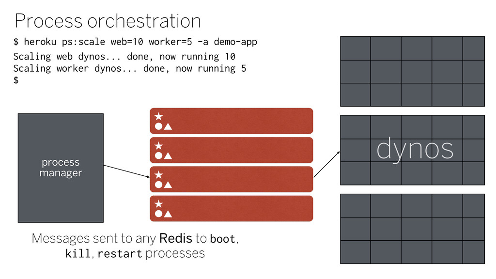 Process orchestration Scaling web dynos... done...
