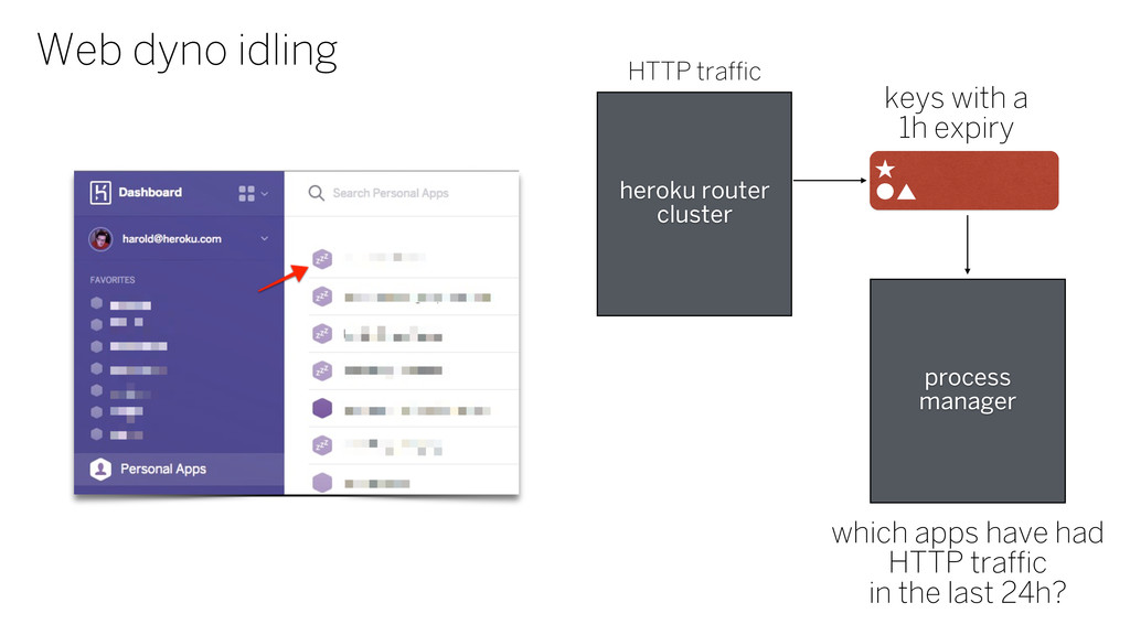 Web dyno idling heroku router cluster keys with...