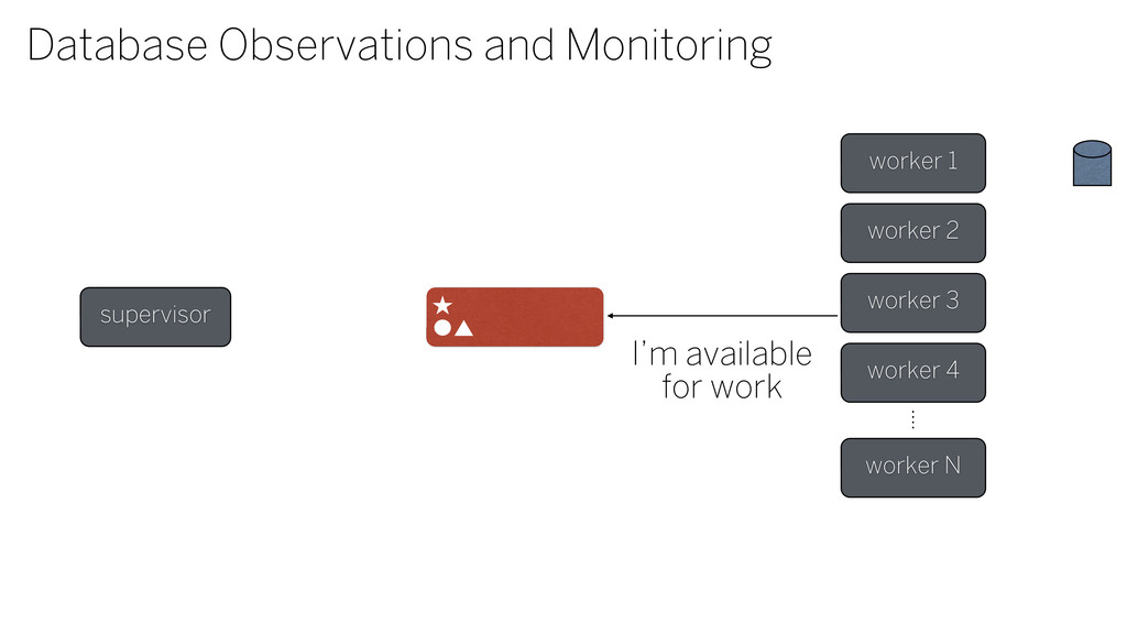 Database Observations and Monitoring supervisor...
