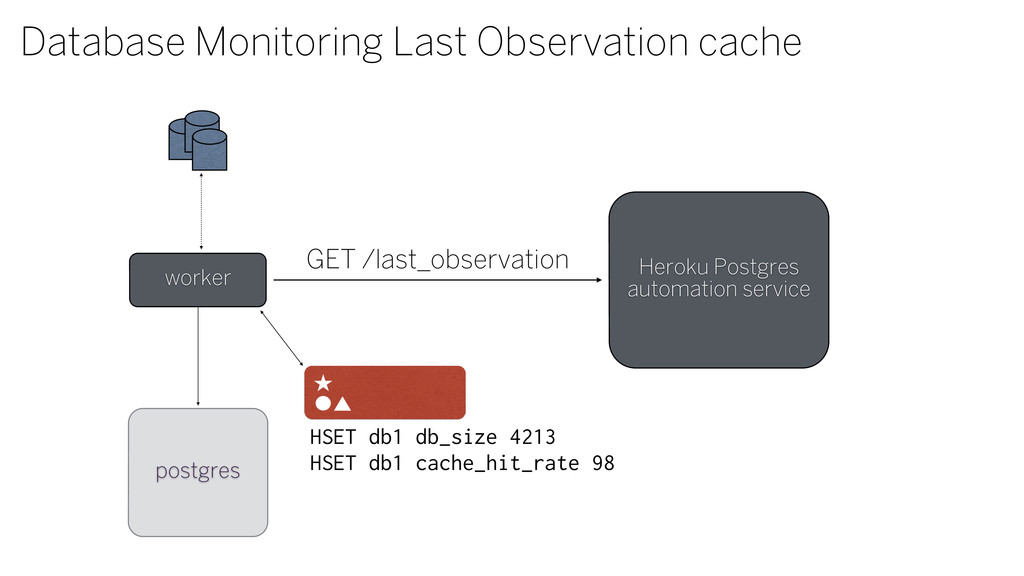 worker Database Monitoring Last Observation cac...