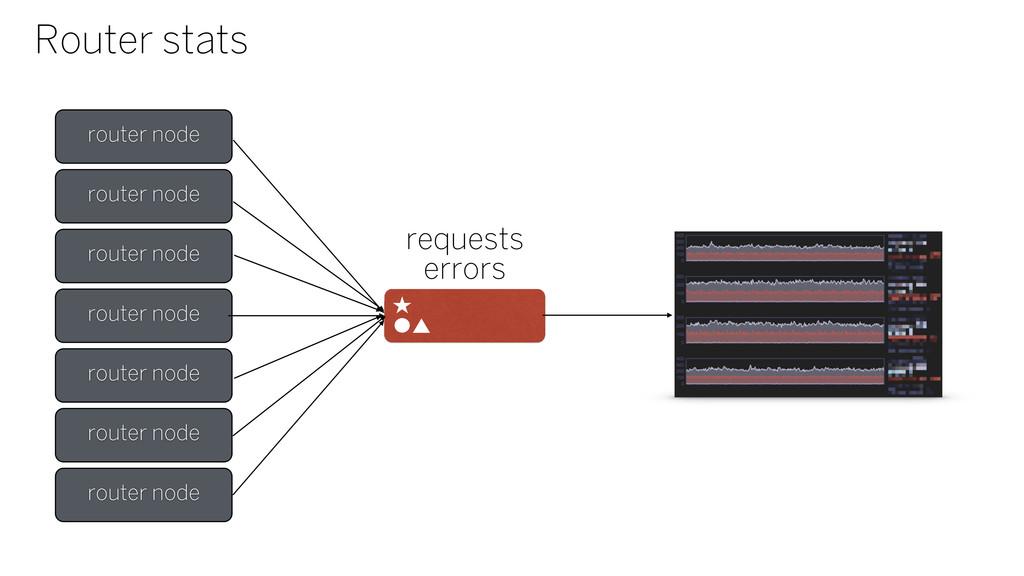 Router stats router node router node router nod...