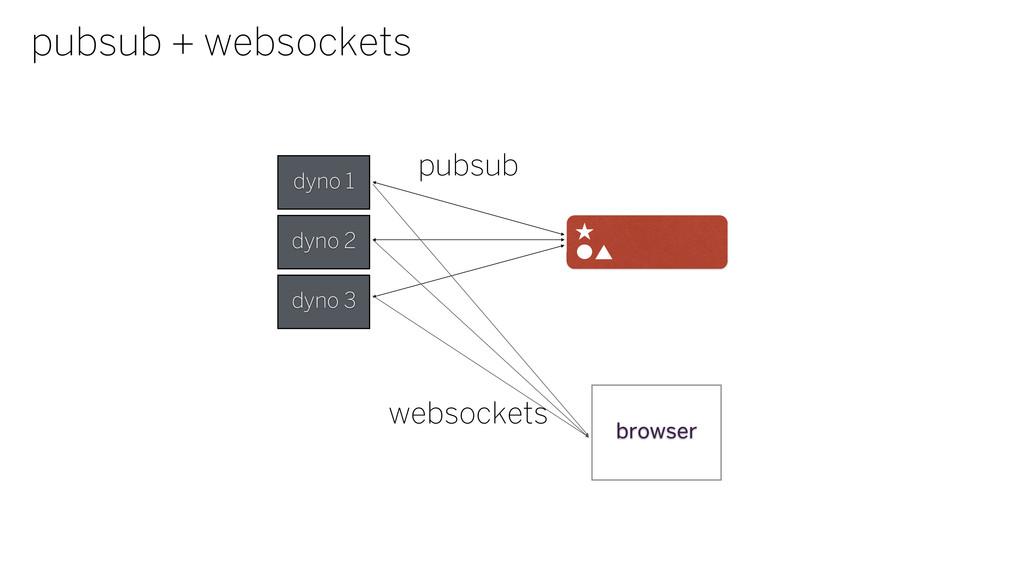 pubsub + websockets dyno 1 dyno 2 dyno 3 pubsub...