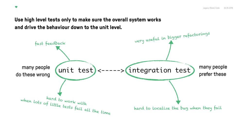 Legacy (Rails) Code 24.05.2016 unit test <-----...