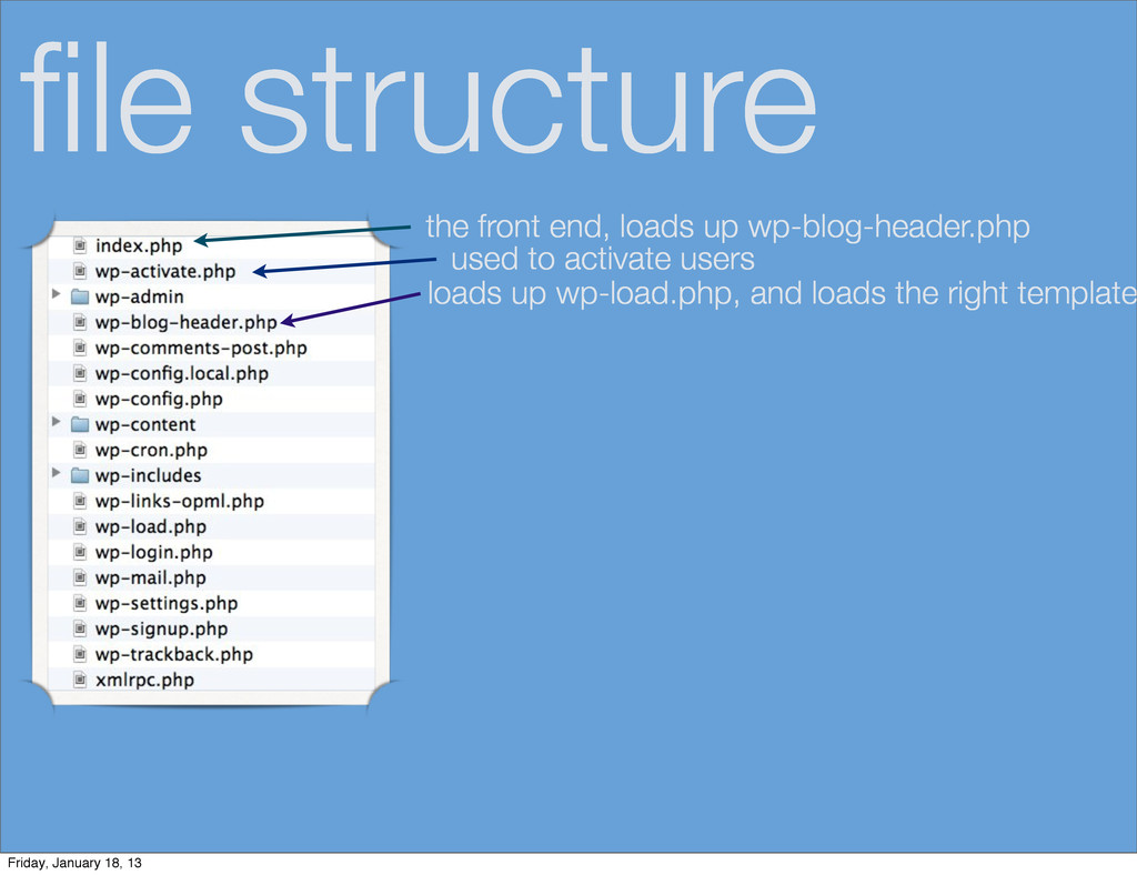 file structure the front end, loads up wp-blog-h...
