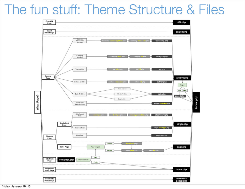 The fun stuff: Theme Structure & Files Friday, ...