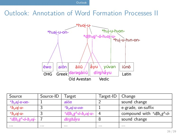 Outlook Outlook: Annotation of Word Formation P...