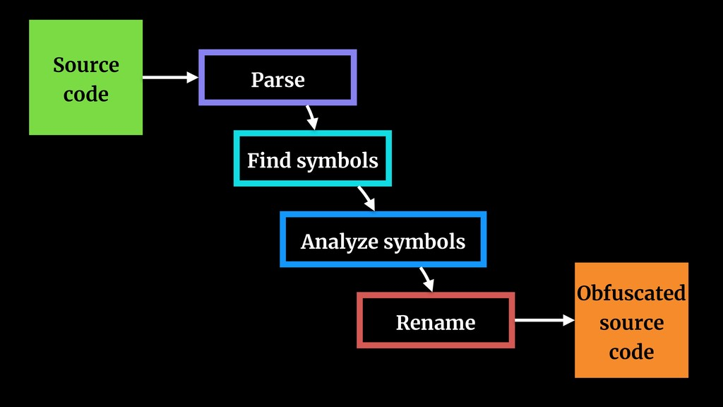 Source code Parse Find symbols Analyze symbols ...