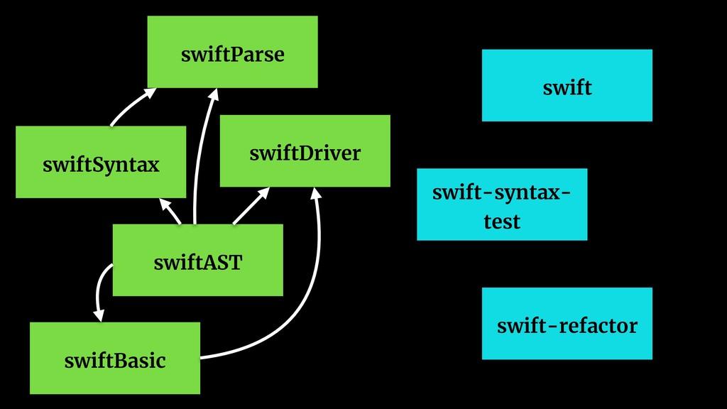 swiftParse swiftDriver swiftAST swiftSyntax swi...