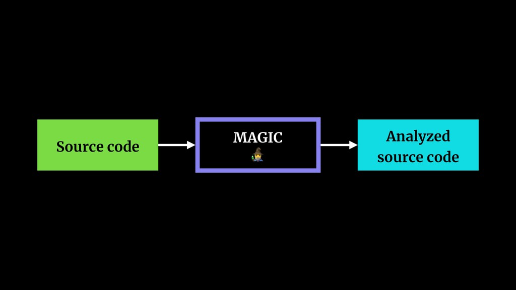 Source code MAGIC