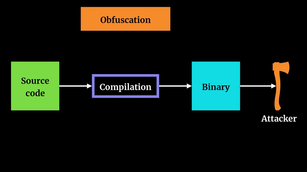 Source code Binary Compilation Attacker Obfusca...