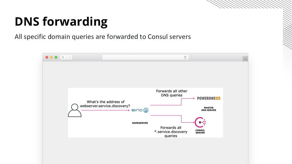 DNS forwarding All specific domain queries are ...
