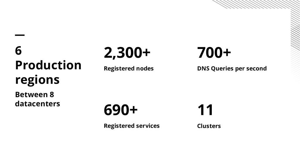 2,300+ Registered nodes 690+ Registered service...
