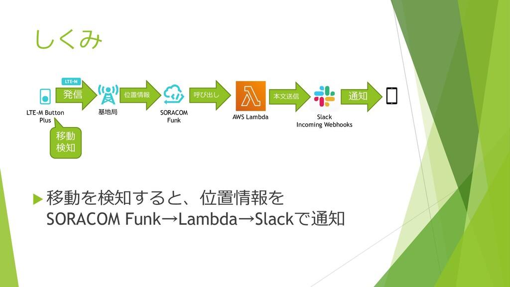 しくみ  移動を検知すると、位置情報を SORACOM Funk→Lambda→Slackで...