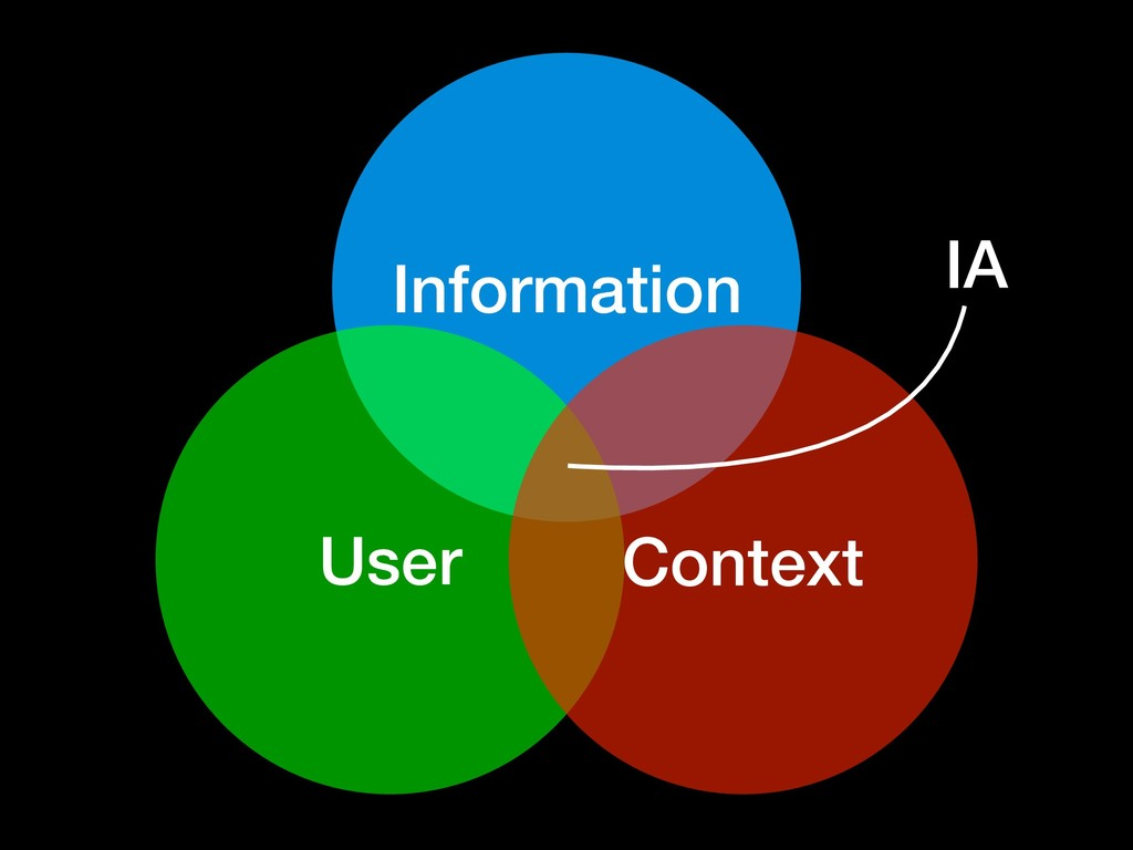 Information User Context IA