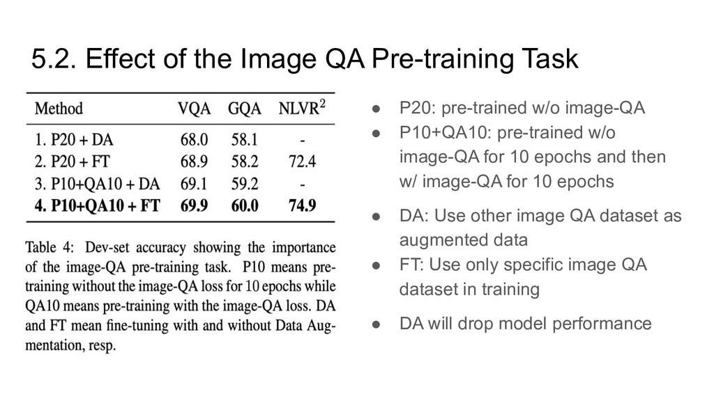 5.2. Effect of the Image QA Pre-training Task ●...