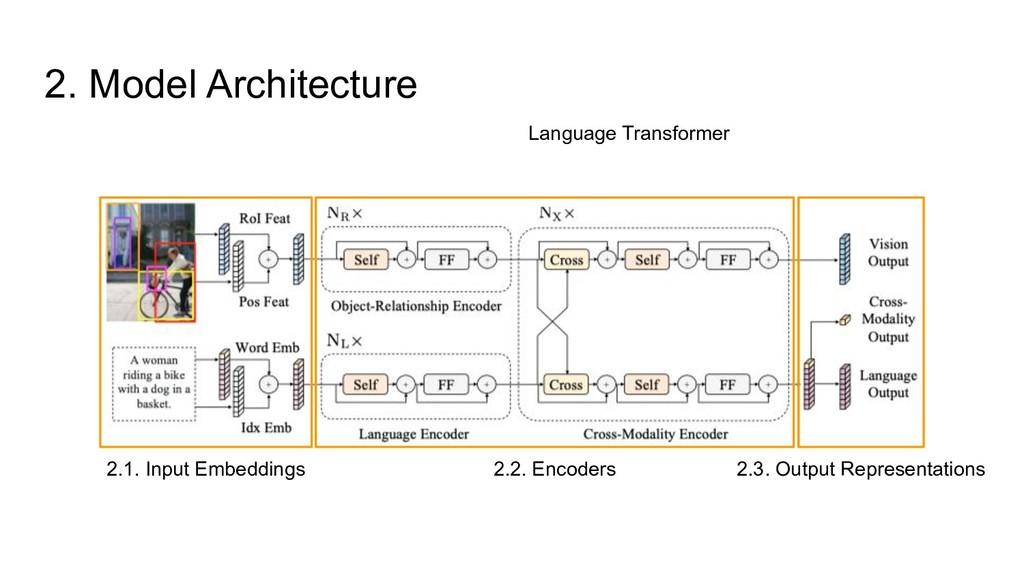 2. Model Architecture Language Transformer 2.1....
