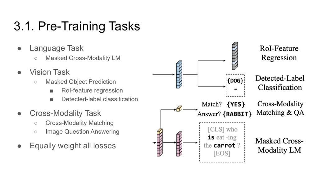 3.1. Pre-Training Tasks ● Language Task ○ Maske...