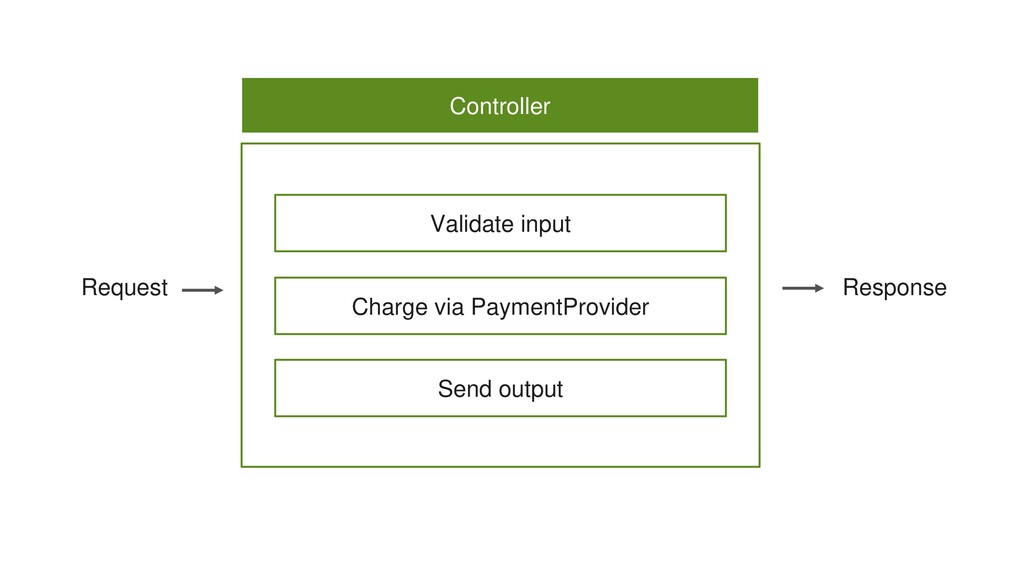 Validate input Controller Charge via PaymentPro...