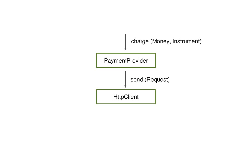 PaymentProvider HttpClient send (Request) charg...
