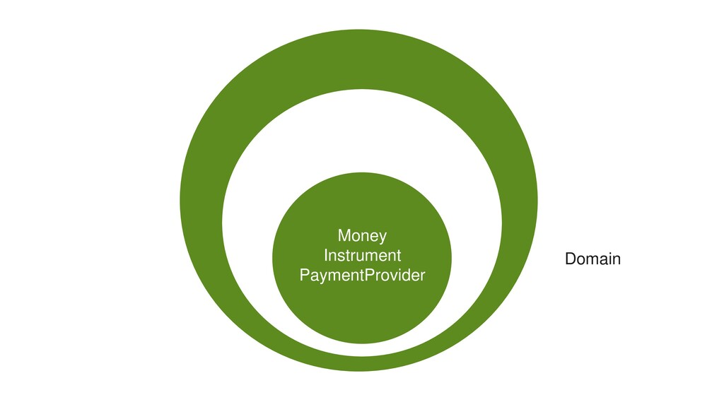Money Instrument PaymentProvider Domain