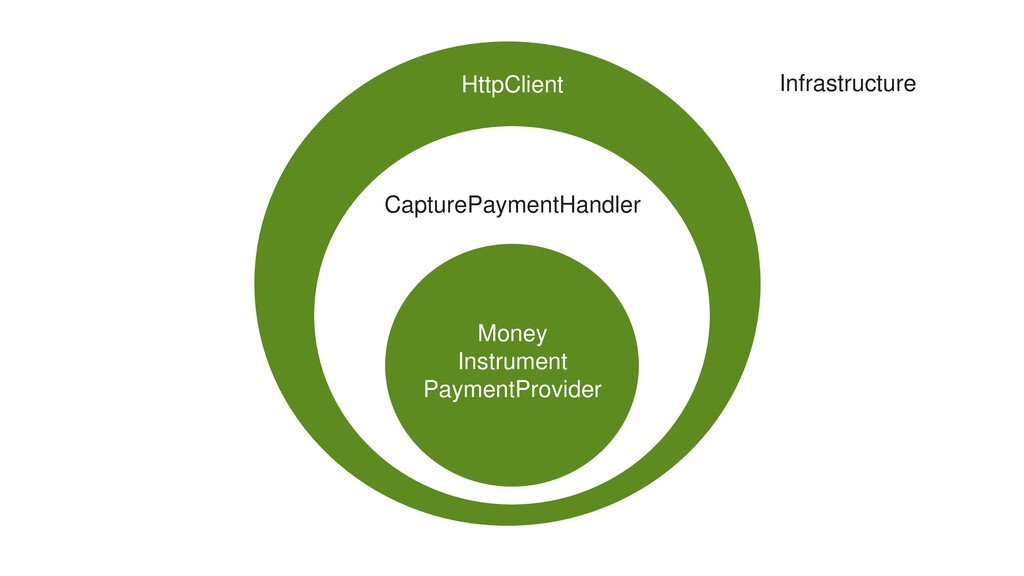 Money Instrument PaymentProvider CapturePayment...