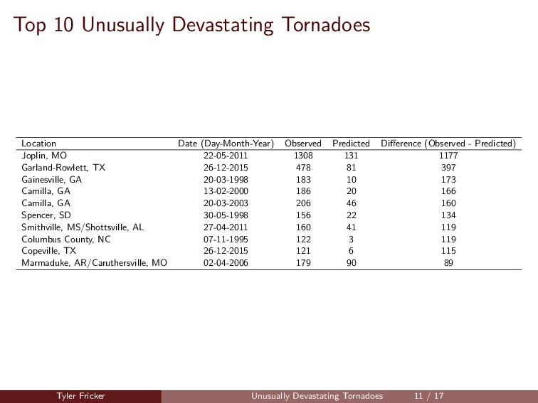 Top 10 Unusually Devastating Tornadoes Location...