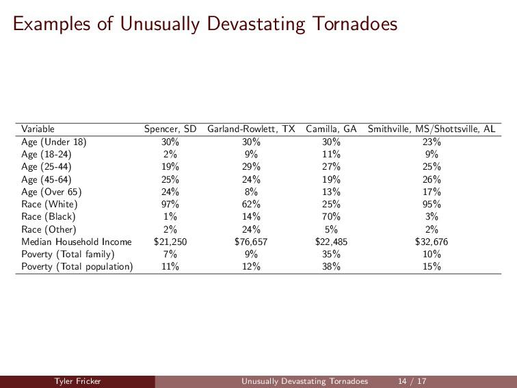 Examples of Unusually Devastating Tornadoes Var...