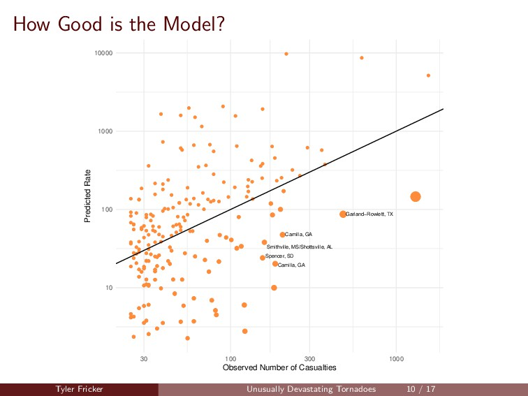 How Good is the Model? Spencer, SD Camilla, GA ...