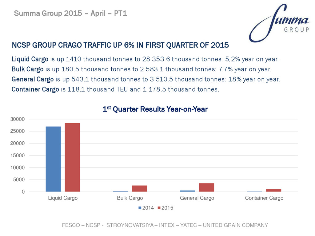 NCSP GROUP CRAGO TRAFFIC UP 6% IN FIRST QUARTER...