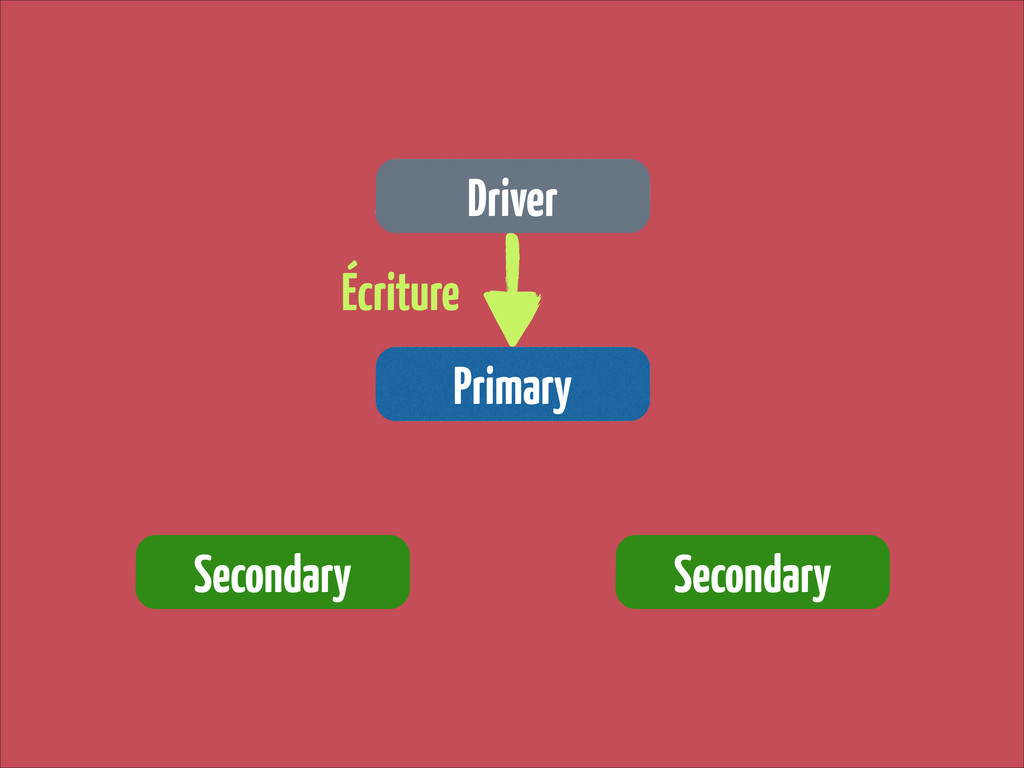 Driver Primary Secondary Secondary Écriture