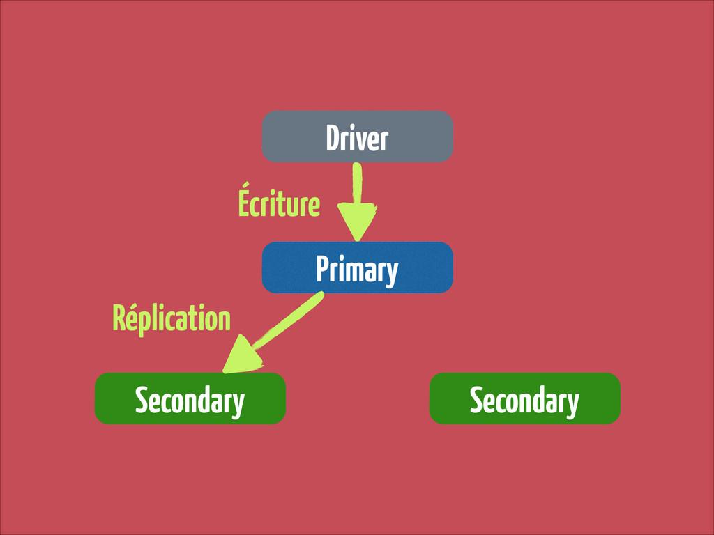 Driver Primary Secondary Secondary Écriture Rép...
