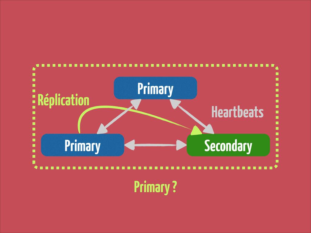 Primary Primary Secondary Primary ? Réplication...