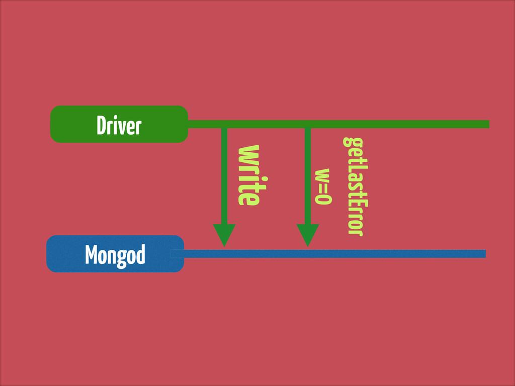 write Driver Mongod getLastError w=0