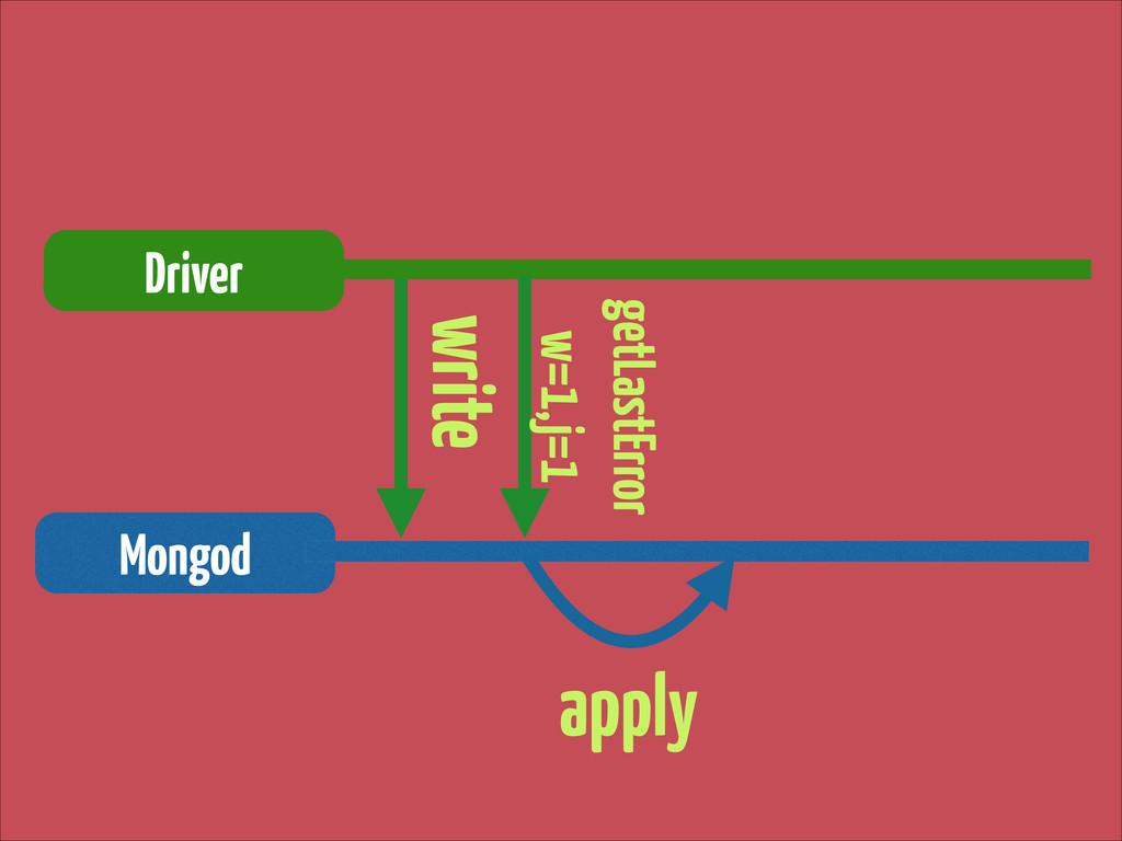write Driver Mongod getLastError w=1,j=1 apply