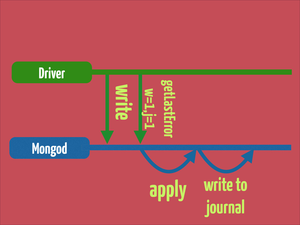 write Driver Mongod getLastError w=1,j=1 apply...