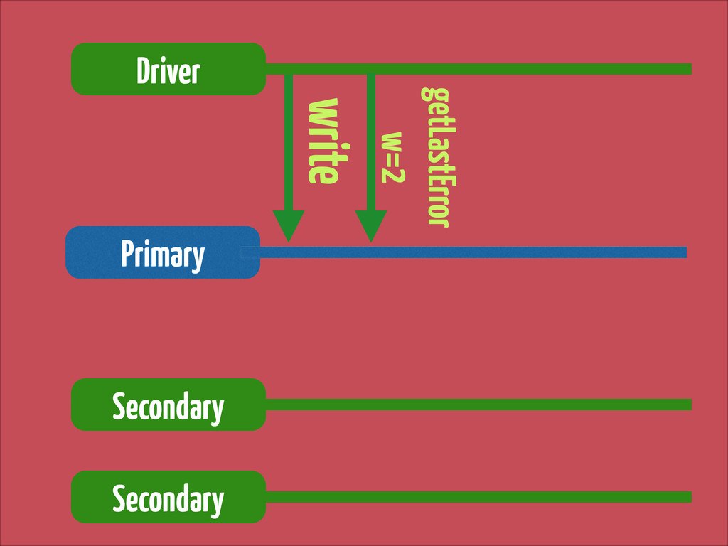 write Driver Primary getLastError w=2 Secondar...