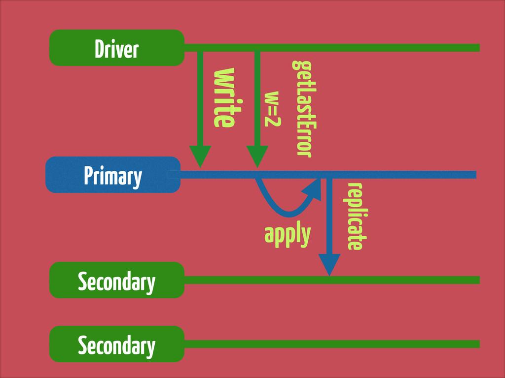 write Driver Primary getLastError w=2 apply Se...