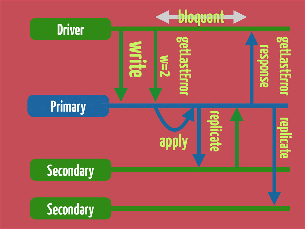 write Driver Primary getLastError response getL...