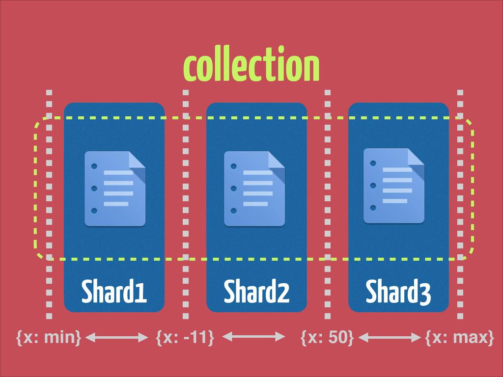 Shard2 Shard3 Shard1 collection {x: min} {x: ma...