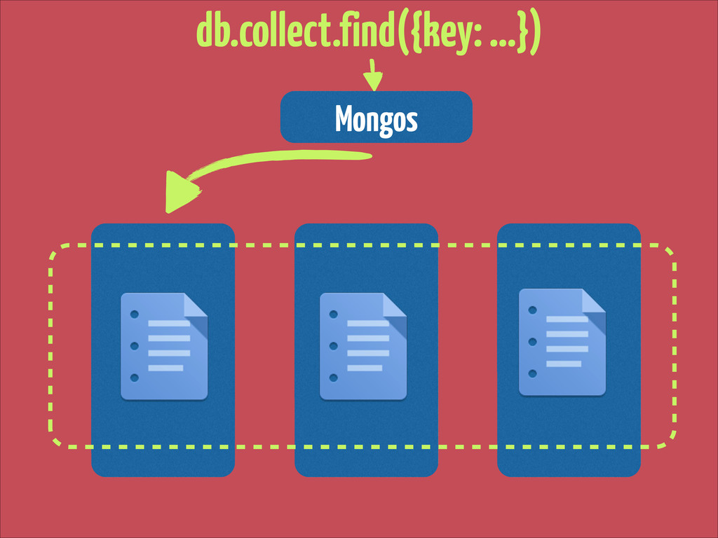 Mongos db.collect.find({key: …})