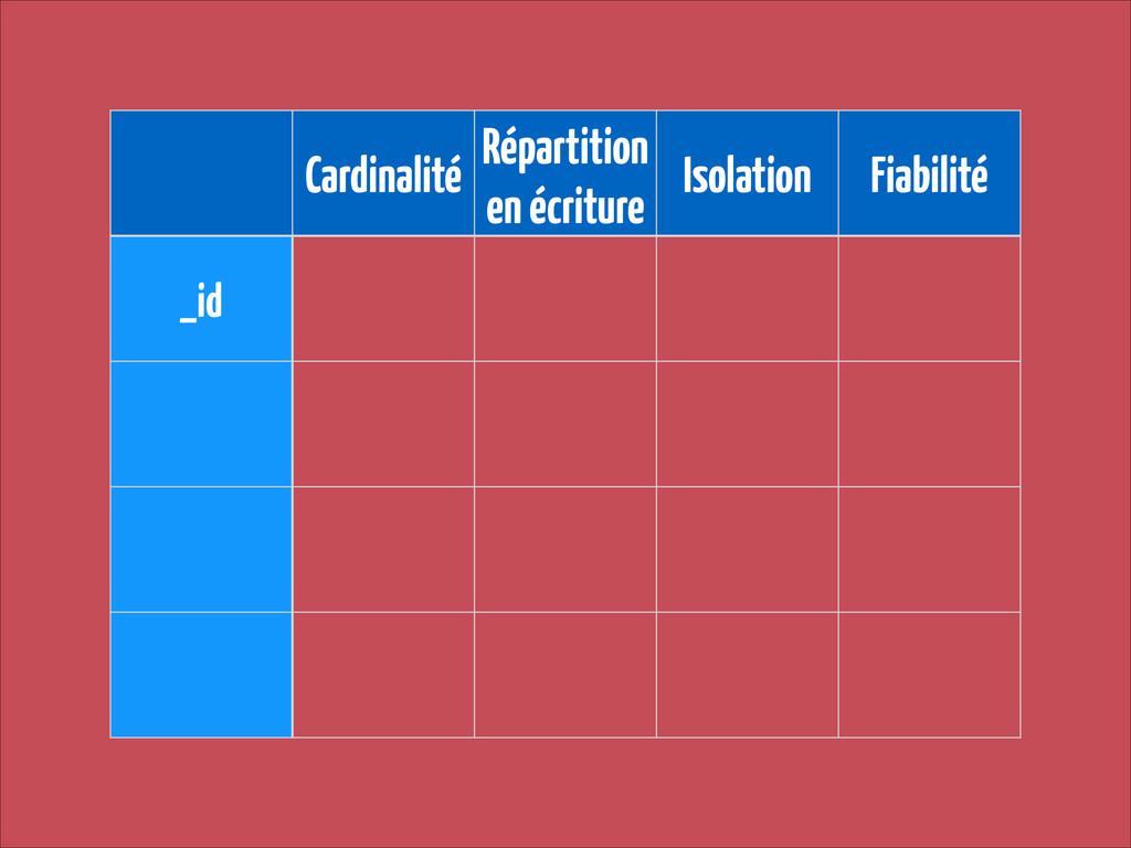 Cardinalité Répartition en écriture Isolation F...