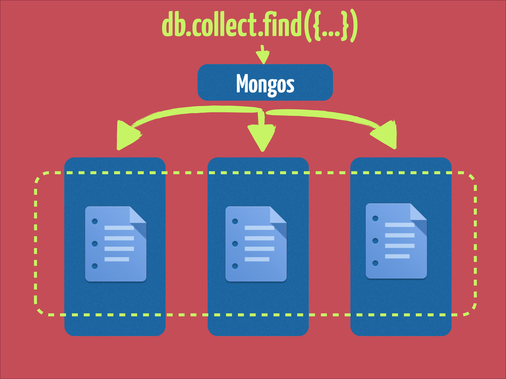 Mongos db.collect.find({…})
