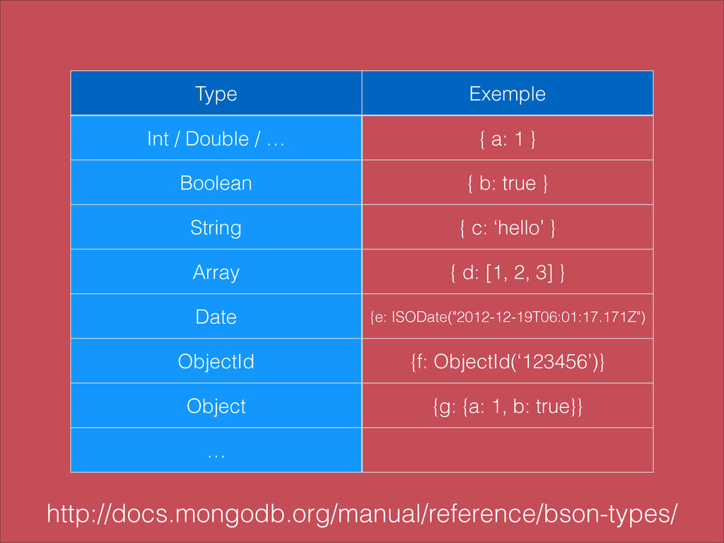 Type Exemple Int / Double / … { a: 1 } Boolean ...